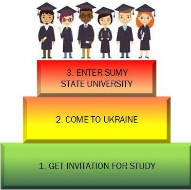 Admission to SSU